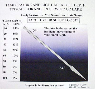 The concept of temperature over the season and light reduction at depth