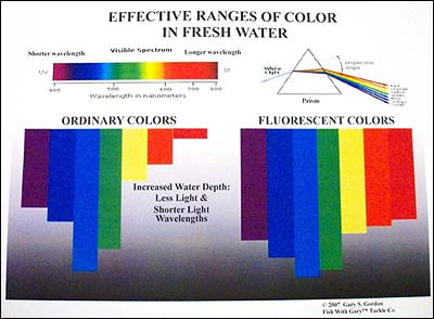 The relative differences between ordinary colors and fluorescent colors
